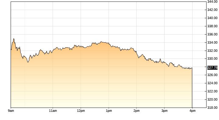 AA- stock chart
