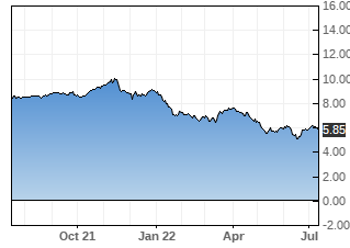 ASG stock chart