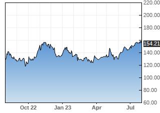 BAP stock chart
