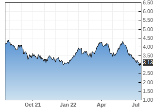 BBD stock chart