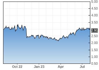 BBDO stock chart