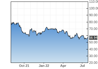 BCO stock chart