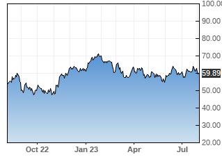 BHP stock chart