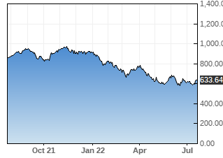 BLK stock chart