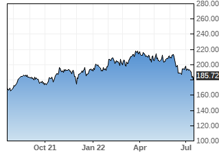 CB stock chart