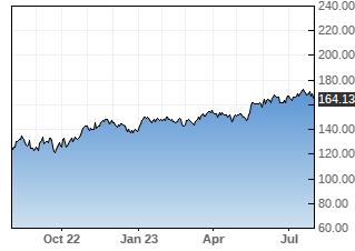 DRI stock chart