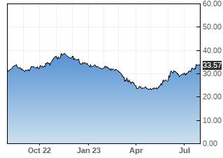 FCBC stock chart