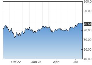 IJK stock chart