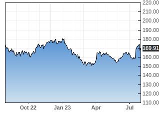 JNJ stock chart