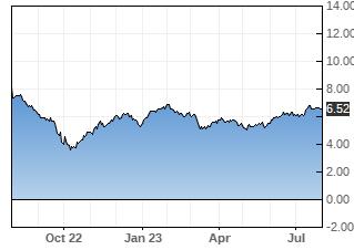MITT stock chart