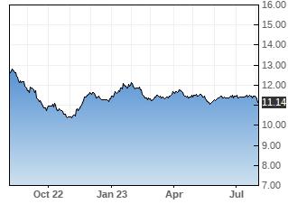 MUI stock chart