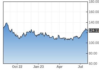 PAYX stock chart
