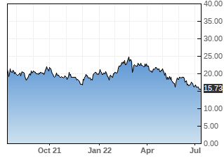 RUTH stock chart