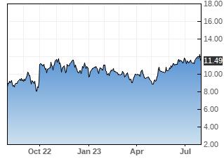 SBS stock chart