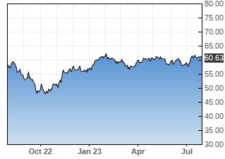 SCZ stock chart