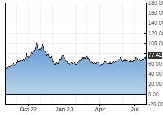 TTT stock chart