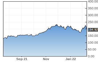 XLNX stock chart
