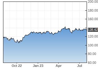 YUM stock chart